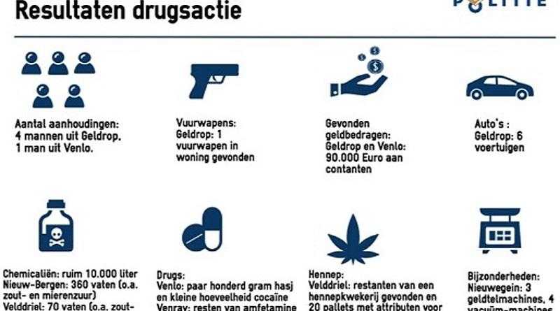 drugsactie geldrop